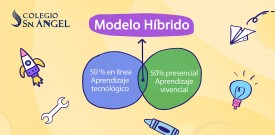 GDI Blog Modelo Hibrido